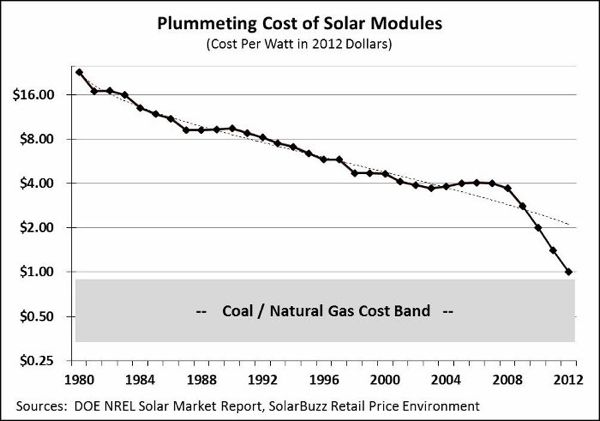 solar price drop swanson's law.png